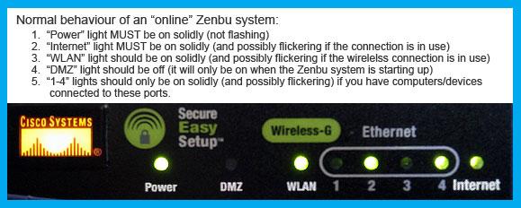 Normal behaviour of online Zenbu system.