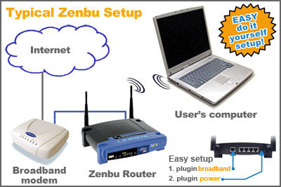 Typical Zenbu Wireless Network setup